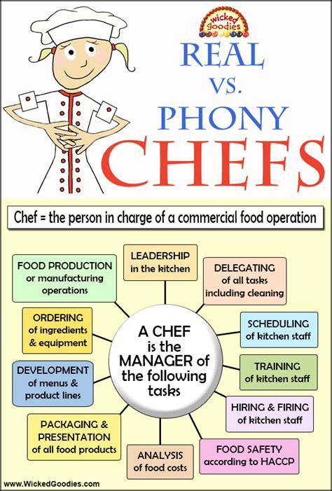 What Is The Description Of A Chef by Definition Of The Word Chef Goodies