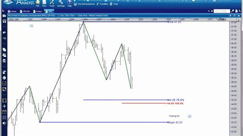 gartley pattern youtube exle of a trend continuation gartley pattern youtube