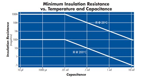 capacitor voltage derating guidelines ceramic capacitor voltage vs temperature circuit functions inc