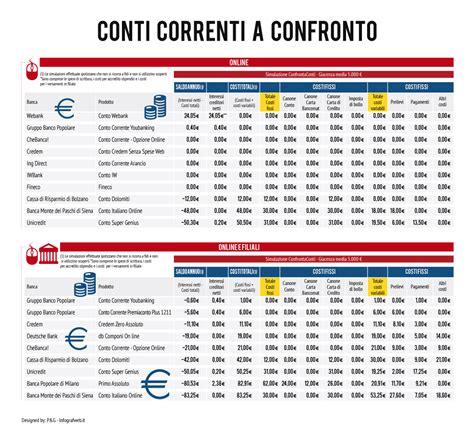 conto corrente d italia conto corrente spese vantaggi e costi nascosti il