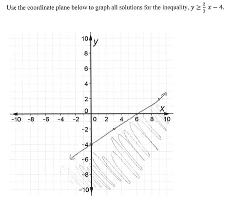 printable inequality graphs graphing inequalities on a coordinate plane worksheet free