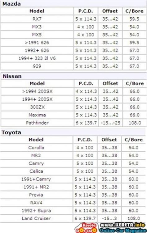 Toyota Wheel Size Chart Vip Rims What Is Rims Pcd Offset Centerbore
