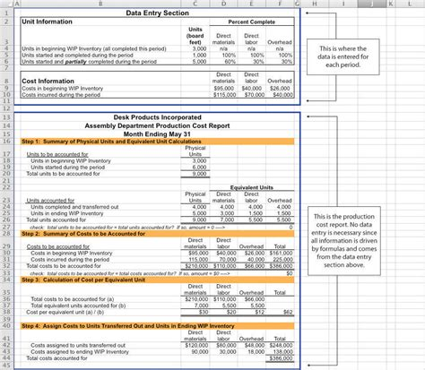 Preparing A Production Cost Report Manufacturing Cost Calculation Template