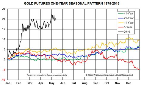 seasonal pattern for gold gold s glitter could begin to fade soon