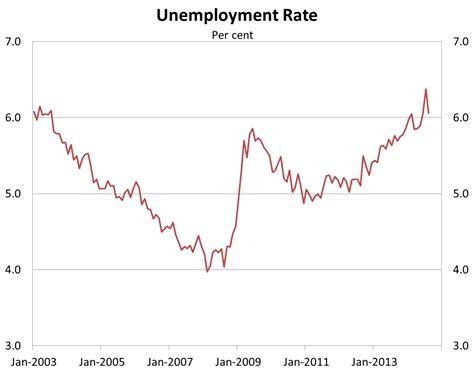 Melbourne Mba Employment Statistics by Don T Believe The Unemployment Rate Here S What S Happening