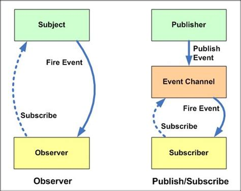 observer pattern web services similar to the command pattern but targeted toward