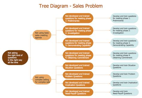 tree diagram root cause analysis seven management and planning tools conceptdraw