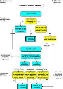 Constitutional 1l Outline by Preemption Supremacy Clause Flow Chart Constitutional