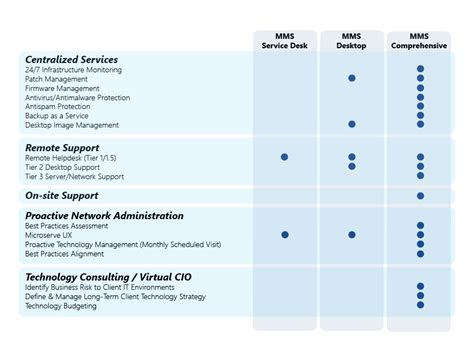 table service definition managed it services and it outsourcing solutions