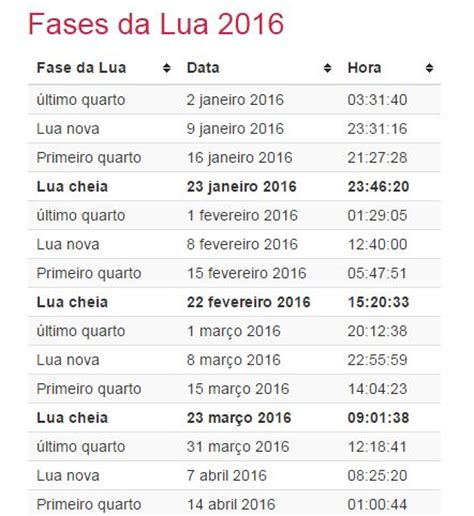 Calendario Da Lua Calend 225 2016 Fases Da Lua