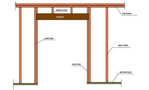 Openings including patio door openings are framed with horizontal