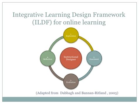 design online learning integrative learning design framework for online learning