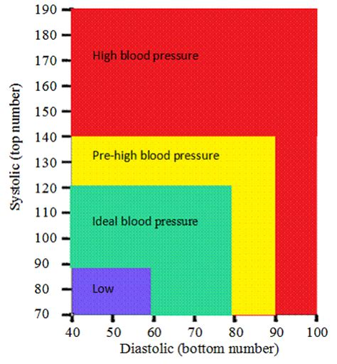 normal blood pressure pin vital signs chart on