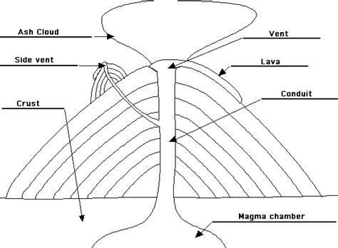 labeled volcano diagram parts activities 3 previous index next