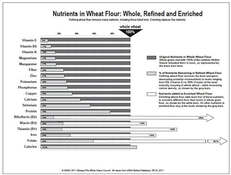 whole grains nutrients nutrients in refined vs whole grains 187 100 days of real food