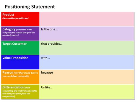 positioning statement template positioning statement a must for products for yourself