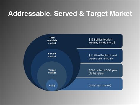 market sizing template addressable served and target market