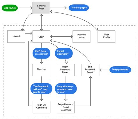 ui flow chart mobile ui patterns a flowchart for user registration