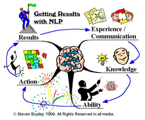 pattern nlp library neuro linguistic programming nlp in kerala india