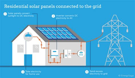 how solar panels work what is solar energy how do solar panels work for your home