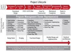 multi generational project plan template pmp on project management user story and mind