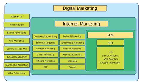 Seo Digital Marketing by Why Is Seo Important In Digital Marketing Edu Cba