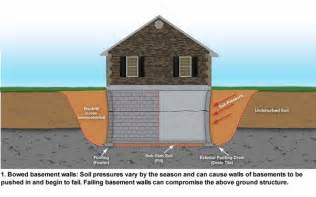 basement wall repair engineered foundation solutions