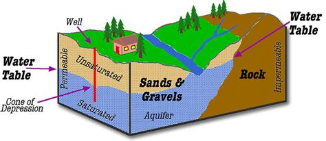 what is a water table 2 best images of groundwater table diagram zone of