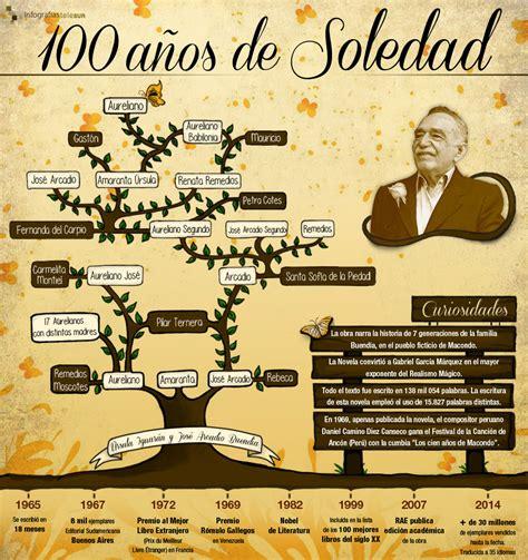 100 anos de tbo cien a 241 os de soledad y el fin friki net