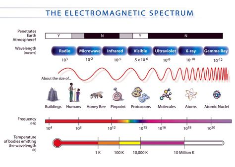 The Electromagnetic Spectrum Worksheet Answers by Electromagnetic Spectrum Worksheet Key
