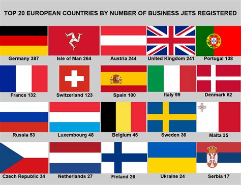Top Mba Programs 2014 Europe by Top 20 European Countries By Number Of Business Jets
