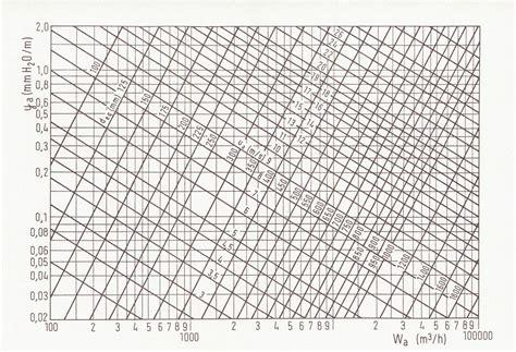 calcolo portata acqua aerazione forzata calcolo portata