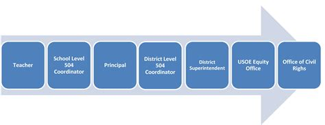 section 504 in schools what is a section 504 plan does my student qualify for