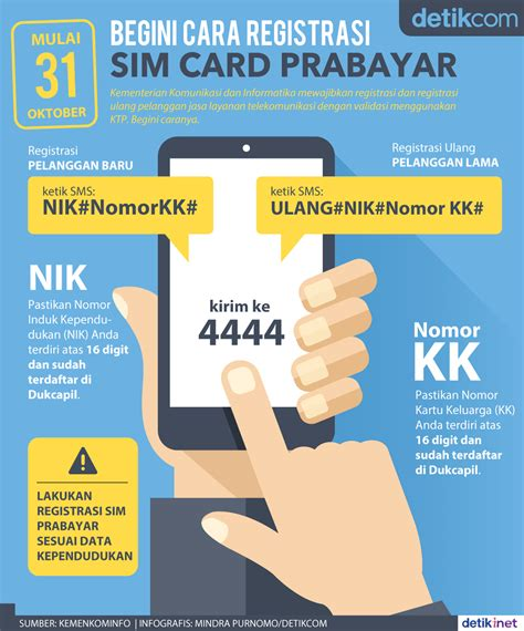 Detik Registrasi Sim Card | begini cara registrasi sim card prabayar