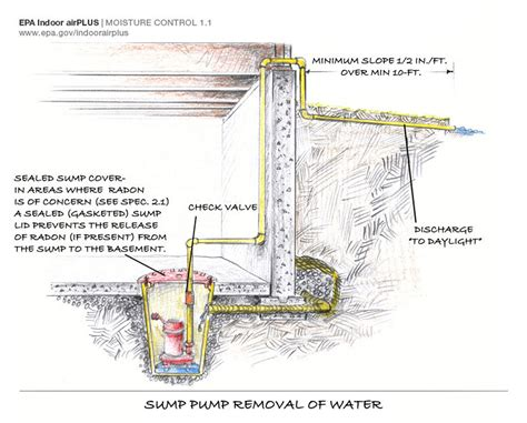 Sump Plumbing Diagram by Water Well Plumbing Schematic Get Free Image About