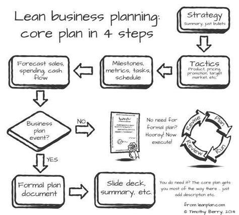 fundamentals of lean business planning the u s small