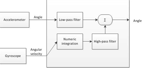 high pass filter accelerometer android high pass filter accelerometer android 28 images sensors may 2002 characterizing input