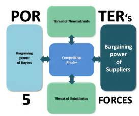 bargaining power of suppliers porter s five forces model