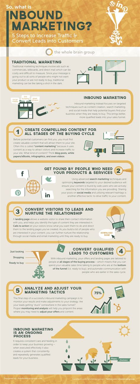 50 tools for effective inbound marketing the best and the overlooked