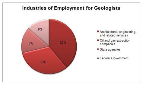 Geologist Outlook by Geology Graduate Programs Geology Schools Degrees