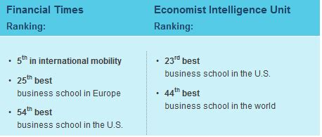 Hult Mba Ranking Financial Times by ادامه تحصیل در انگلستان Gt Hult International Business School