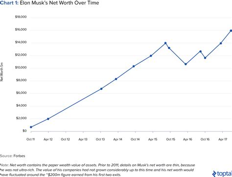 elon musk net worth graph tactics and lessons learned from elon musk s investments