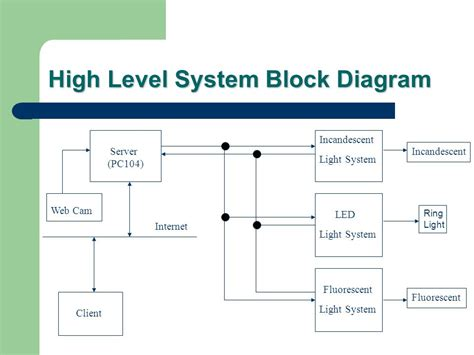 block diagram system lighting tool box machine vision lighting ppt