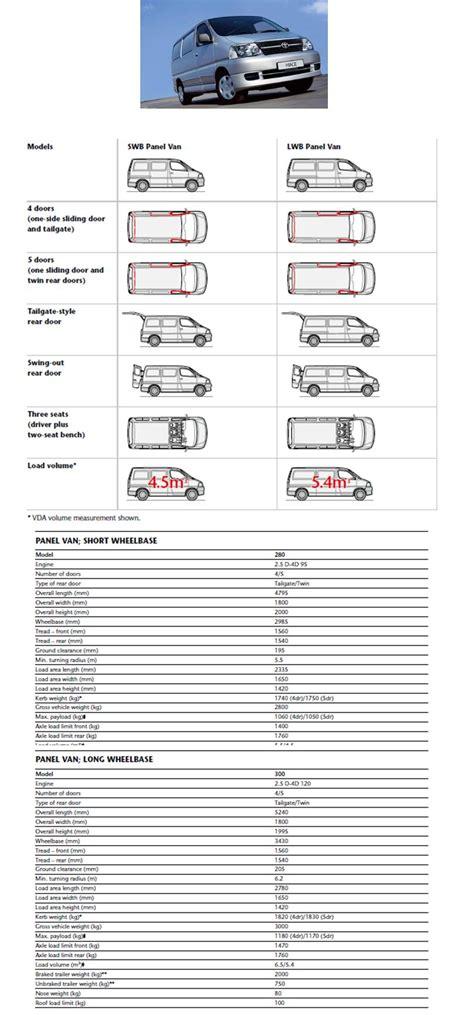 Toyota Hiace Size Apelberi 28 Luxury Toyota Minibus Dimensions 00