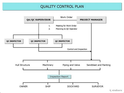 Qa Qc Program Template Quality Control Plan Template Business