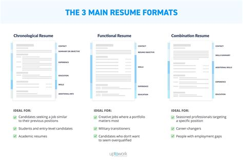 Types Of Resume Format by Resume Formats The Best One In 3 Steps Exles