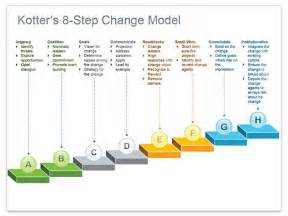 Kotters 8 Step Change Model Essays by Kotter S 8 Step Change Model Illustrating Kotter S 8 Step Change Model Using 3d Stairs In