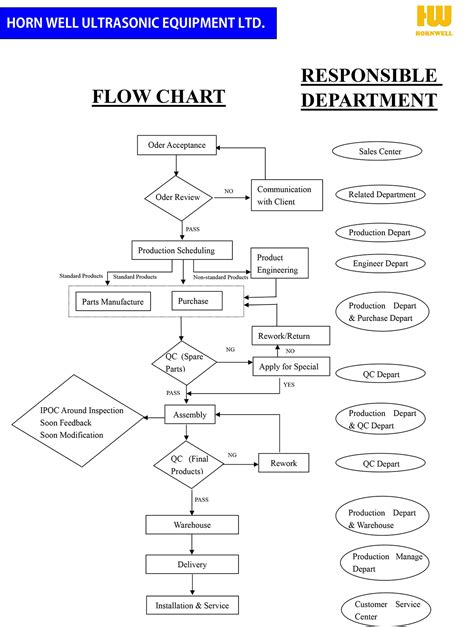 manufacturing flowchart process flow chart for manufacturing company flow chart