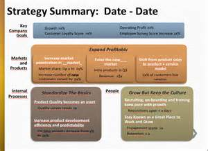 strategy summary template best simple operational planning just 4 slides