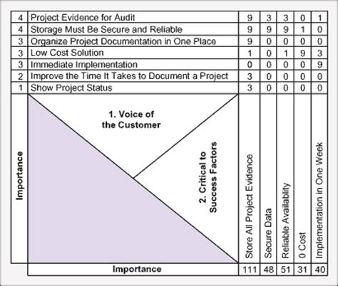 quick quality decision making using six sigma tools